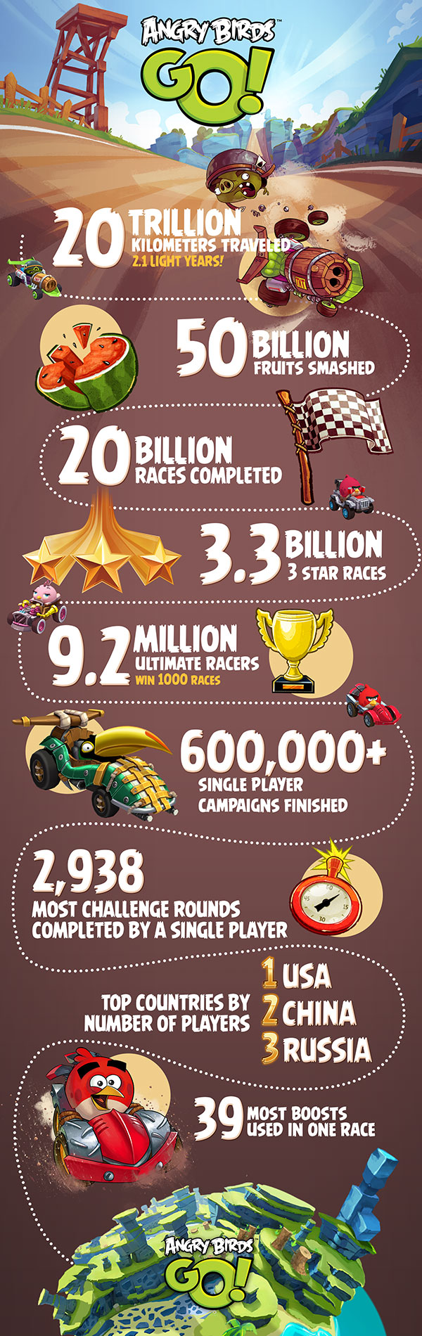 Friday Fun Facts - Infographic: One year of Angry Birds Go
